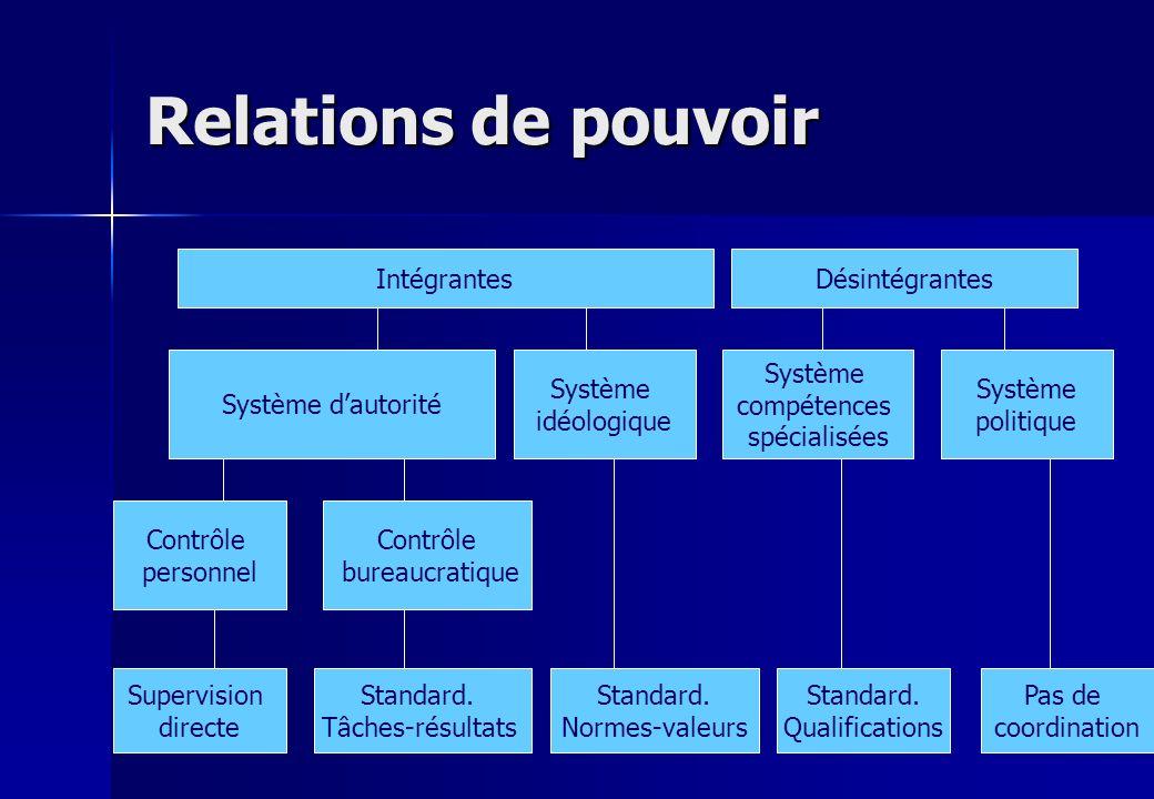 Relations de pouvoir IntégrantesDésintégrantes Système dautorité Système idéologique Système compétences spécialisées Système politique Contrôle perso
