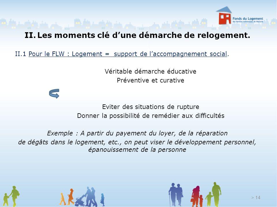 > 14 II. Les moments clé dune démarche de relogement. II.1 Pour le FLW : Logement = support de laccompagnement social. Véritable démarche éducative Pr