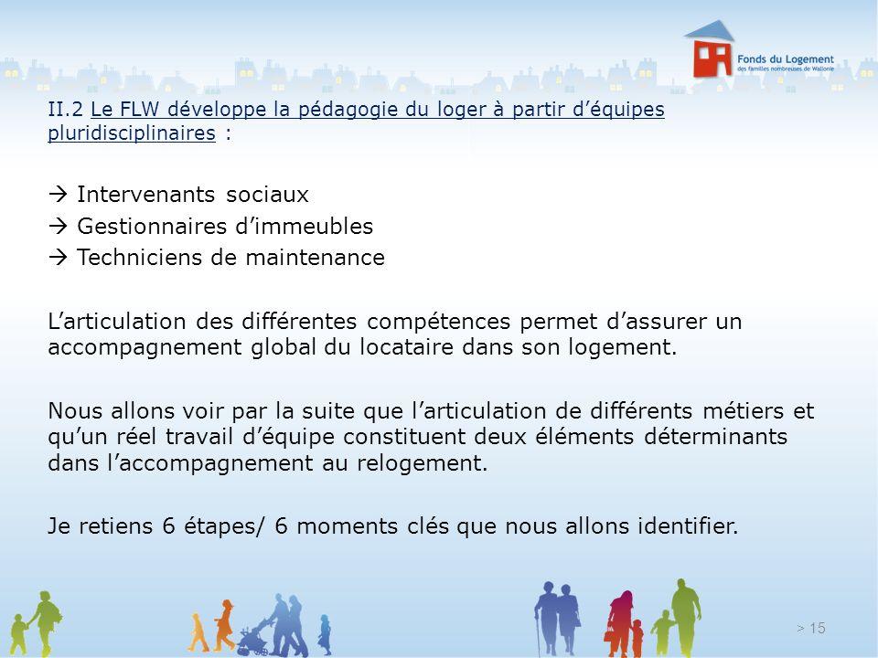 II.2 Le FLW développe la pédagogie du loger à partir déquipes pluridisciplinaires : Intervenants sociaux Gestionnaires dimmeubles Techniciens de maint