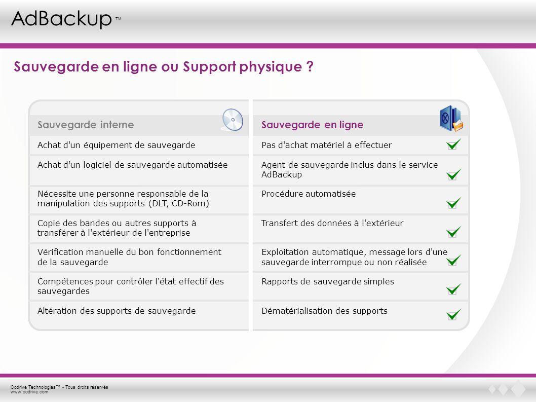 Oodrive Technologies - Tous droits réservés www.oodrive.com AdBackup TM Sauvegarde en ligne ou Support physique ? Sauvegarde interne Achat d'un équipe