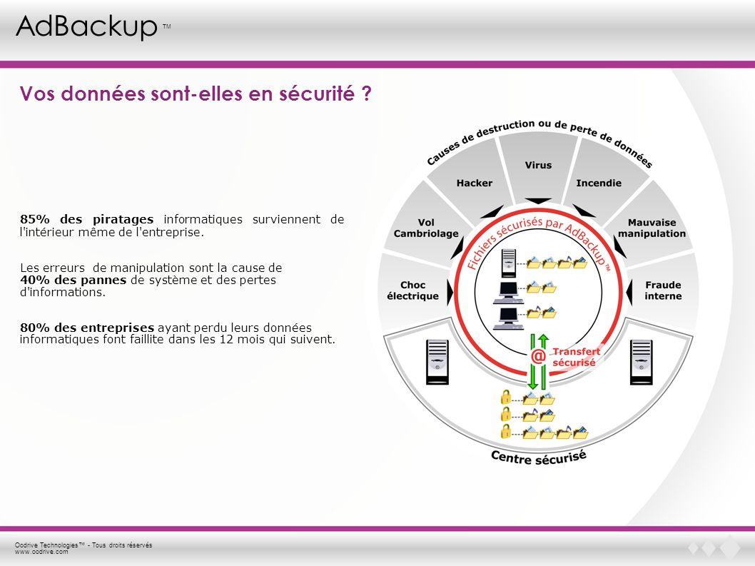 Oodrive Technologies - Tous droits réservés www.oodrive.com AdBackup TM Vos données sont-elles en sécurité ? 85% des piratages informatiques survienne