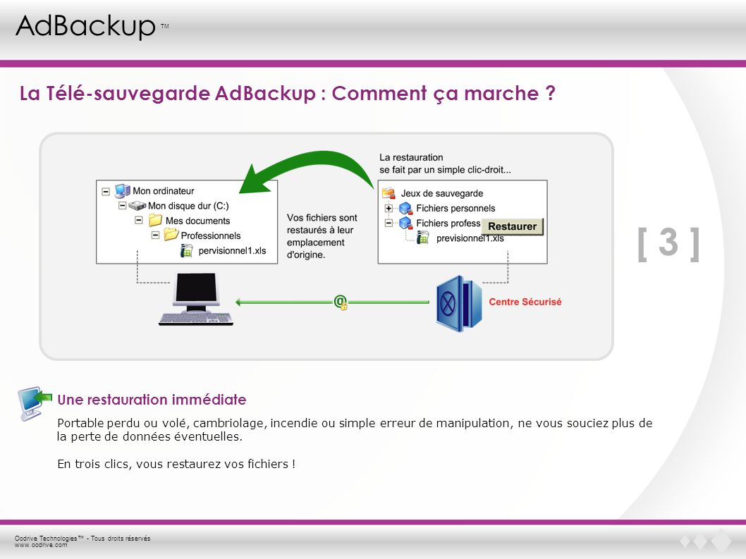 Oodrive Technologies - Tous droits réservés www.oodrive.com AdBackup TM Les principales caractéristiques de la solution Automatique Une fois programmée lors de l installation, la sauvegarde s enclenche automatiquement à la fréquence choisie.