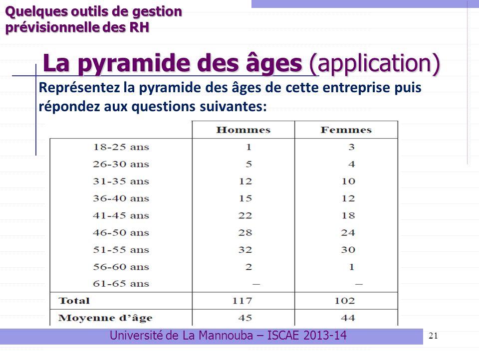 21 La pyramide des âges (application) Université de La Mannouba – ISCAE 2013-14 Quelques outils de gestion prévisionnelle des RH Représentez la pyrami