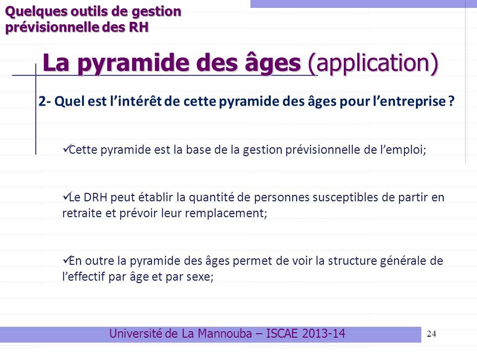 24 La pyramide des âges (application) Université de La Mannouba – ISCAE 2013-14 Quelques outils de gestion prévisionnelle des RH 2- Quel est lintérêt
