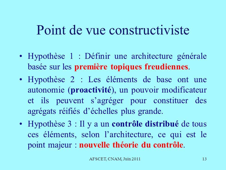 Point de vue constructiviste Hypothèse 1 : Définir une architecture générale basée sur les première topiques freudiennes. Hypothèse 2 : Les éléments d