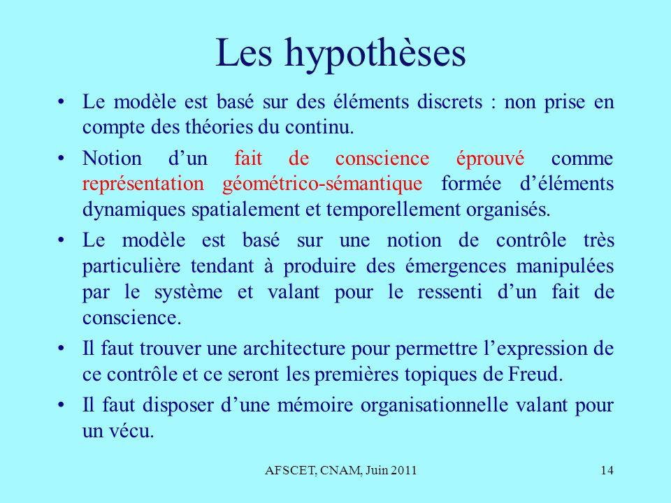 Les hypothèses Le modèle est basé sur des éléments discrets : non prise en compte des théories du continu. Notion dun fait de conscience éprouvé comme