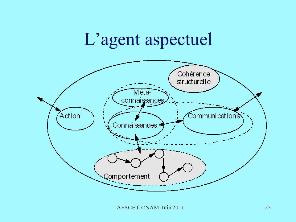 Lagent aspectuel AFSCET, CNAM, Juin 201125