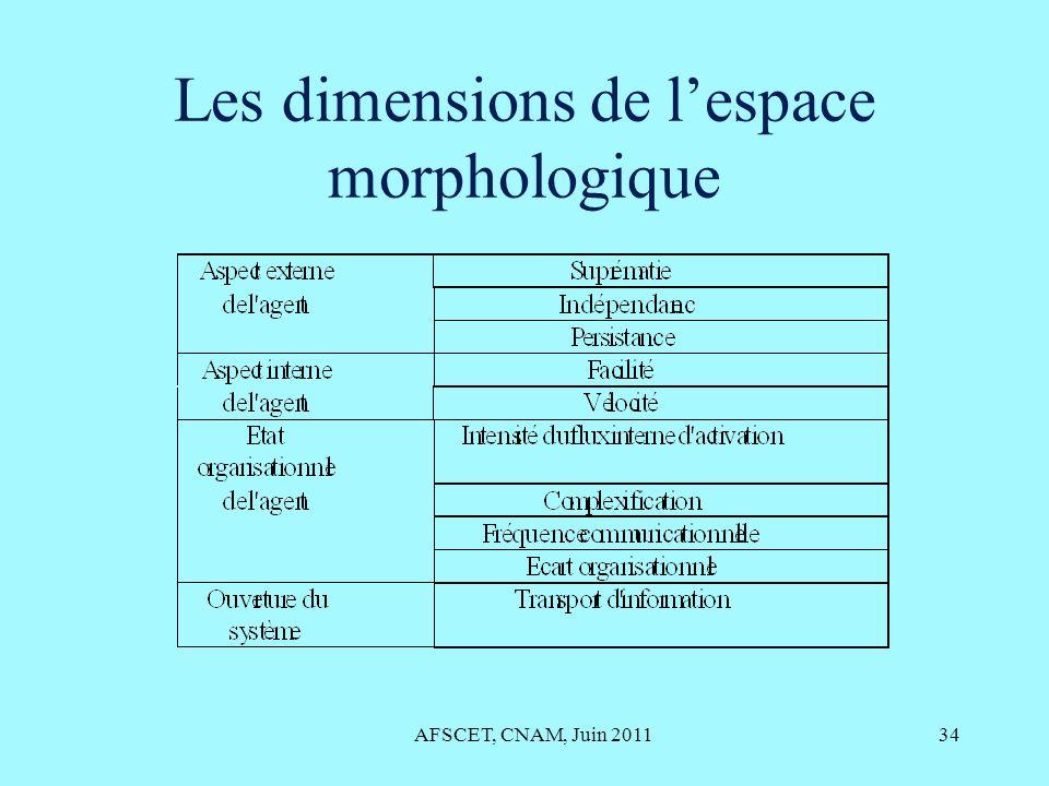 Les dimensions de lespace morphologique AFSCET, CNAM, Juin 201134