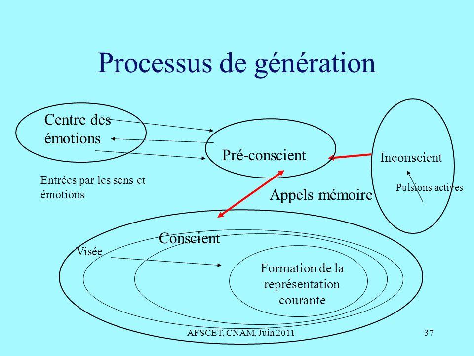 Processus de génération AFSCET, CNAM, Juin 201137 AEIS, Octobre 200837 Formation de la représentation courante Pré-conscient Entrées par les sens et é