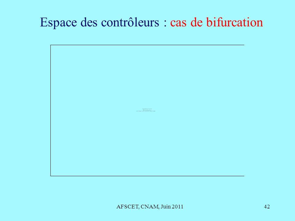 AFSCET, CNAM, Juin 201142 Espace des contrôleurs : cas de bifurcation