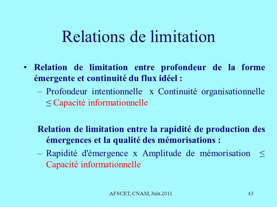 Relations de limitation Relation de limitation entre profondeur de la forme émergente et continuité du flux idéel : –Profondeur intentionnelle x Conti