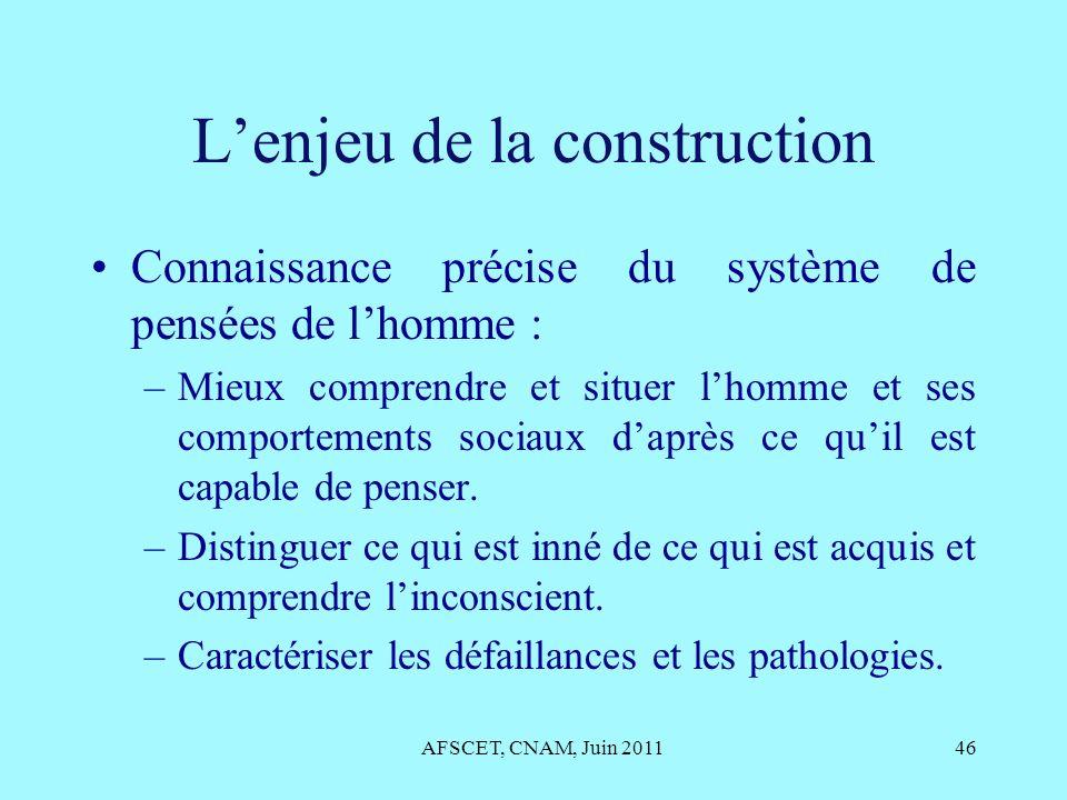 Lenjeu de la construction Connaissance précise du système de pensées de lhomme : –Mieux comprendre et situer lhomme et ses comportements sociaux daprè