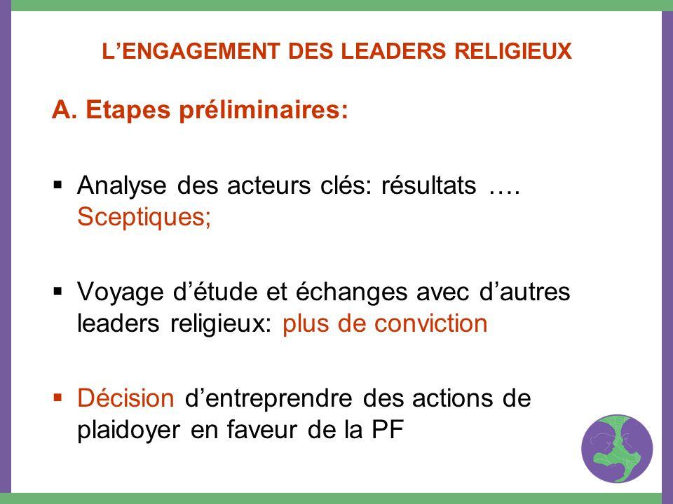 LENGAGEMENT DES LEADERS RELIGIEUX A. Etapes préliminaires: Analyse des acteurs clés: résultats …. Sceptiques; Voyage détude et échanges avec dautres l