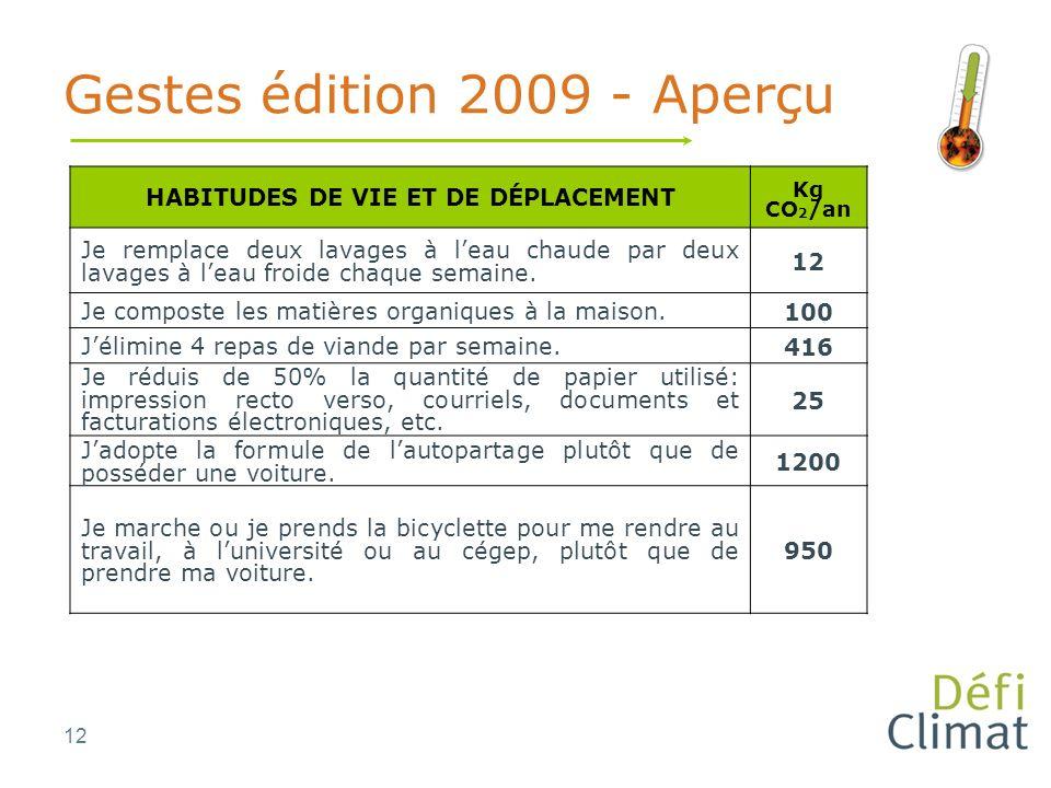 12 Gestes édition 2009 - Aperçu HABITUDES DE VIE ET DE DÉPLACEMENT Kg CO 2 /an Je remplace deux lavages à leau chaude par deux lavages à leau froide chaque semaine.