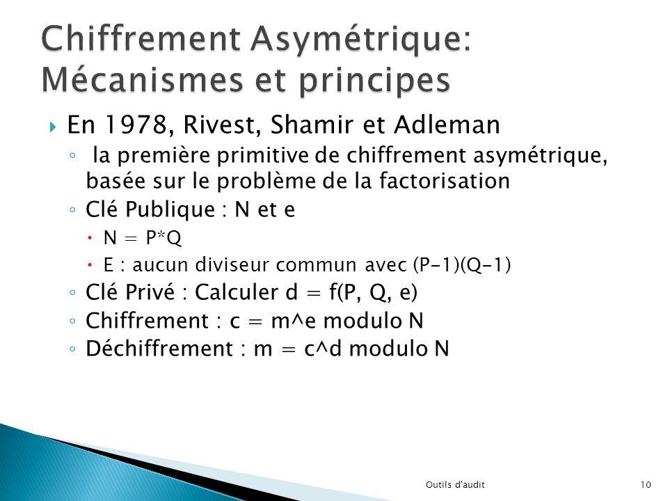 En 1978, Rivest, Shamir et Adleman la première primitive de chiffrement asymétrique, basée sur le problème de la factorisation Clé Publique : N et e N
