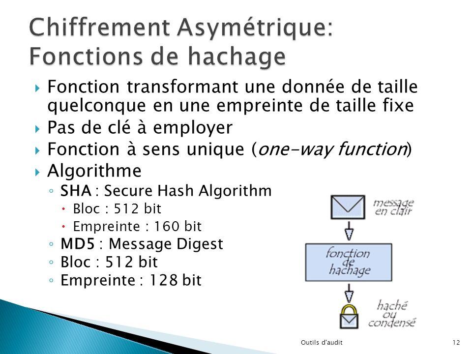 Fonction transformant une donnée de taille quelconque en une empreinte de taille fixe Pas de clé à employer Fonction à sens unique (one-way function)