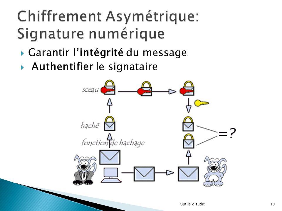 Garantir lintégrité du message Authentifier le signataire 13Outils d'audit