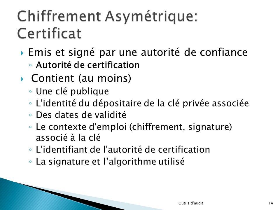 Emis et signé par une autorité de confiance Autorité de certification Contient (au moins) Une clé publique L'identité du dépositaire de la clé privée