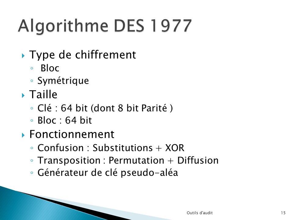 Type de chiffrement Bloc Symétrique Taille Clé : 64 bit (dont 8 bit Parité ) Bloc : 64 bit Fonctionnement Confusion : Substitutions + XOR Transpositio