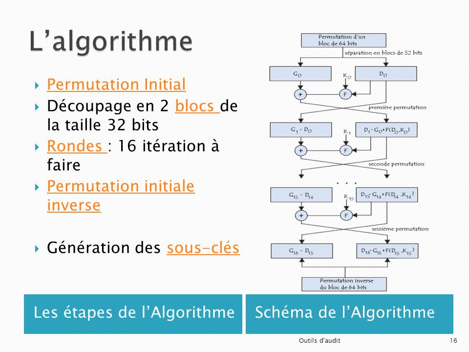 Les étapes de lAlgorithmeSchéma de lAlgorithme Permutation Initial Découpage en 2 blocs de la taille 32 bitsblocs Rondes : 16 itération à faire Rondes