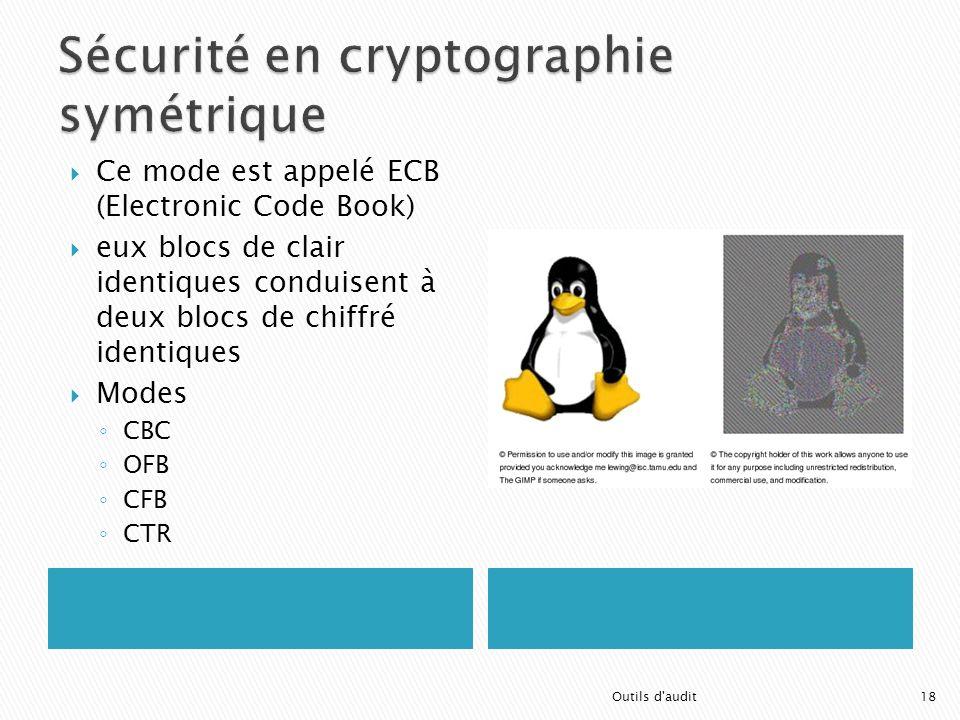 18 Ce mode est appelé ECB (Electronic Code Book) eux blocs de clair identiques conduisent à deux blocs de chiffré identiques Modes CBC OFB CFB CTR