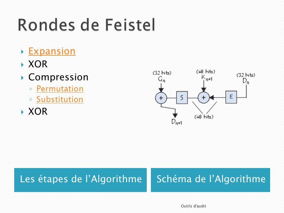 Les étapes de lAlgorithmeSchéma de lAlgorithme Expansion XOR Compression Permutation Substitution XOR Outils d'audit