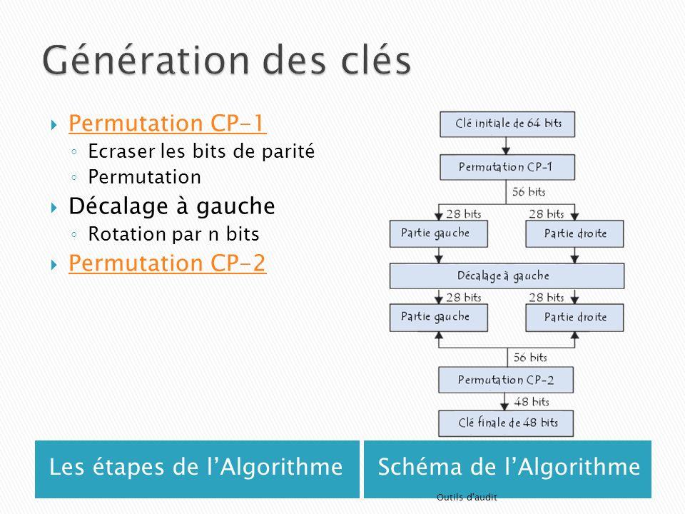 Les étapes de lAlgorithmeSchéma de lAlgorithme Permutation CP-1 Ecraser les bits de parité Permutation Décalage à gauche Rotation par n bits Permutati