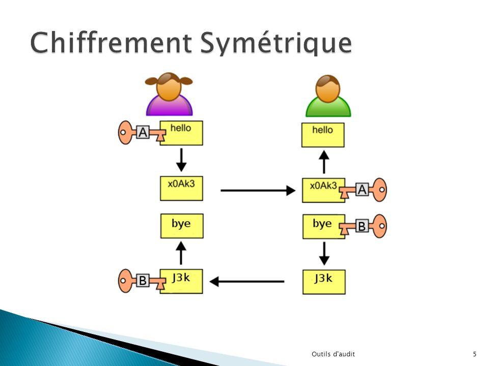 Les étapes de lAlgorithmeSchéma de lAlgorithme Permutation Initial Découpage en 2 blocs de la taille 32 bitsblocs Rondes : 16 itération à faire Rondes Permutation initiale inverse Permutation initiale inverse Génération des sous-cléssous-clés 16Outils d audit