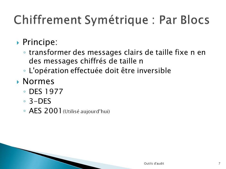 Principe: transformer des messages clairs de taille fixe n en des messages chiffrés de taille n L'opération effectuée doit être inversible Normes DES
