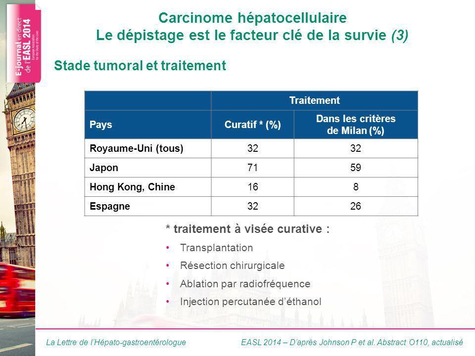 La Lettre de lHépato-gastroentérologue Carcinome hépatocellulaire Le dépistage est le facteur clé de la survie (3) * traitement à visée curative : Transplantation Résection chirurgicale Ablation par radiofréquence Injection percutanée déthanol Stade tumoral et traitement Traitement PaysCuratif * (%) Dans les critères de Milan (%) Royaume-Uni (tous)32 Japon7159 Hong Kong, Chine168 Espagne3226 EASL 2014 – Daprès Johnson P et al.