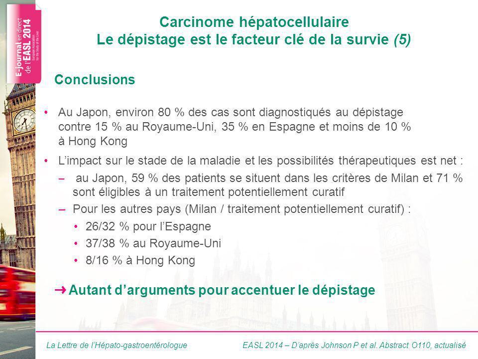 La Lettre de lHépato-gastroentérologue Carcinome hépatocellulaire Le dépistage est le facteur clé de la survie (5) Au Japon, environ 80 % des cas sont diagnostiqués au dépistage contre 15 % au Royaume-Uni, 35 % en Espagne et moins de 10 % à Hong Kong Limpact sur le stade de la maladie et les possibilités thérapeutiques est net : – au Japon, 59 % des patients se situent dans les critères de Milan et 71 % sont éligibles à un traitement potentiellement curatif –Pour les autres pays (Milan / traitement potentiellement curatif) : 26/32 % pour lEspagne 37/38 % au Royaume-Uni 8/16 % à Hong Kong Conclusions Autant darguments pour accentuer le dépistage EASL 2014 – Daprès Johnson P et al.