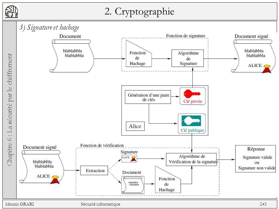 2. Cryptographie 3) Signature et hachage Chapitre 6 : La sécurité par le chiffrement Mounir GRARI Sécurité informatique 245