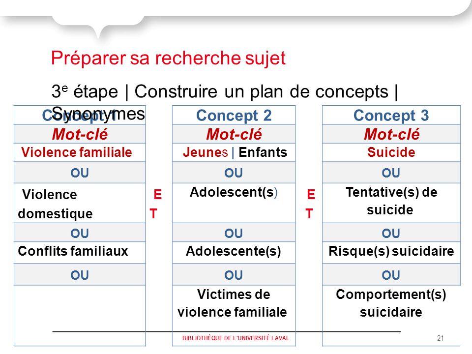 BIBLIOTHÈQUE DE L UNIVERSITÉ LAVAL 21 Concept 1 Concept 2 Concept 3 Mot-clé Violence familiale Jeunes | Enfants Suicide OU Violence domestique ET ET Adolescent(s) ET ET Tentative(s) de suicide OU Conflits familiauxAdolescente(s)Risque(s) suicidaire OU Victimes de violence familiale Comportement(s) suicidaire 3 e étape | Construire un plan de concepts | Synonymes Préparer sa recherche sujet BIBLIOTHÈQUE DE L UNIVERSITÉ LAVAL 21