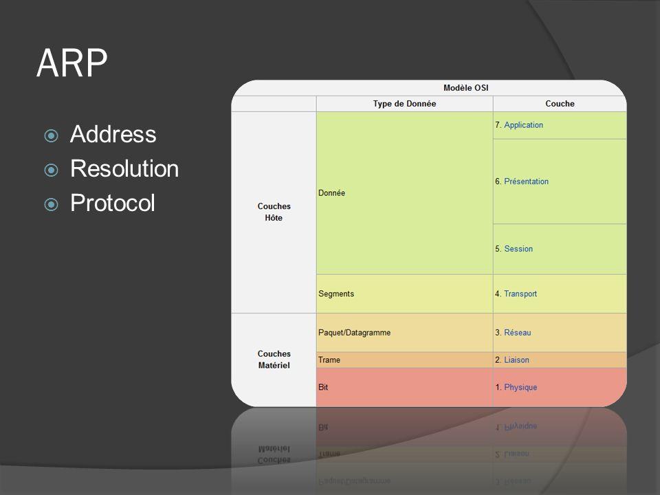 ARP Address Resolution Protocol