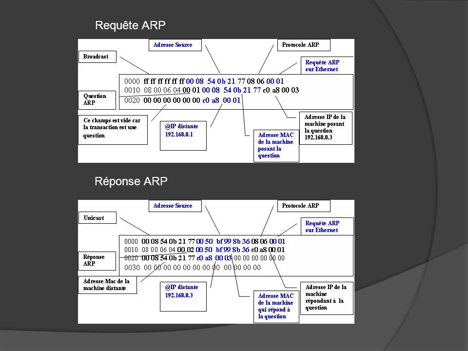 Requête ARP Réponse ARP