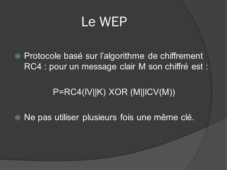 Le WEP Protocole basé sur lalgorithme de chiffrement RC4 : pour un message clair M son chiffré est : P=RC4(IV||K) XOR (M||ICV(M)) Ne pas utiliser plus