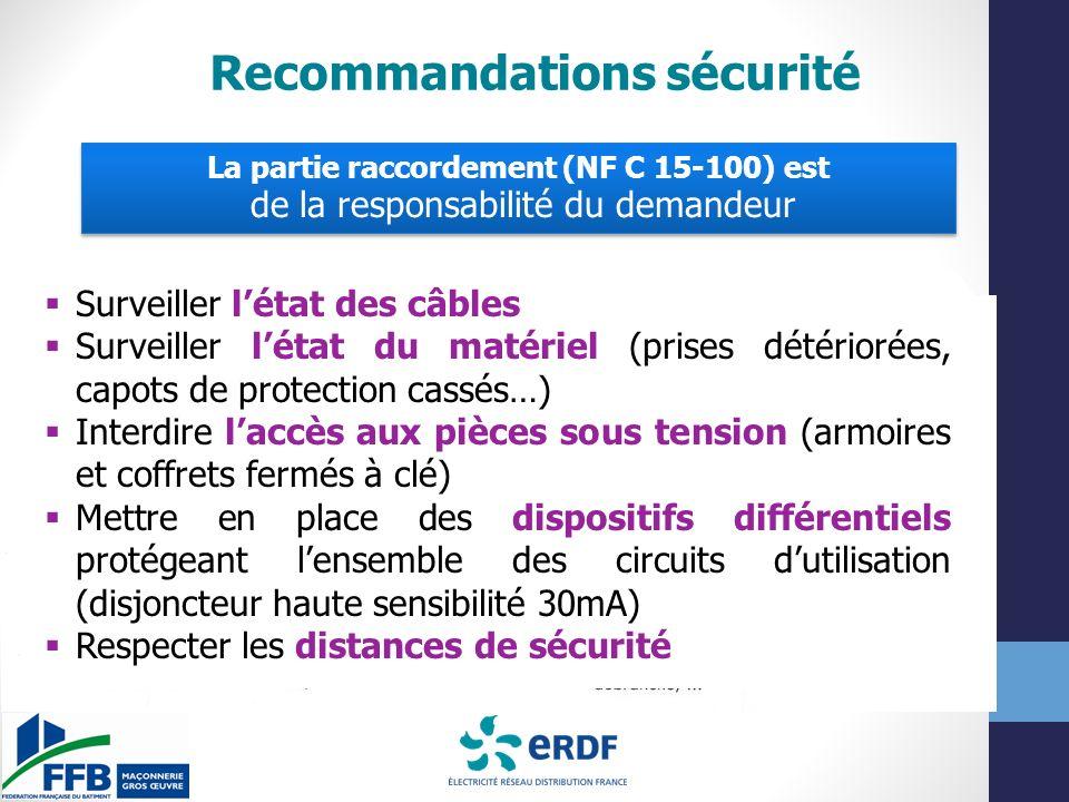 Recommandations sécurité La partie raccordement (NF C 15-100) est de la responsabilité du demandeur La partie raccordement (NF C 15-100) est de la responsabilité du demandeur Surveiller létat des câbles Surveiller létat du matériel (prises détériorées, capots de protection cassés…) Interdire laccès aux pièces sous tension (armoires et coffrets fermés à clé) Mettre en place des dispositifs différentiels protégeant lensemble des circuits dutilisation (disjoncteur haute sensibilité 30mA) Respecter les distances de sécurité