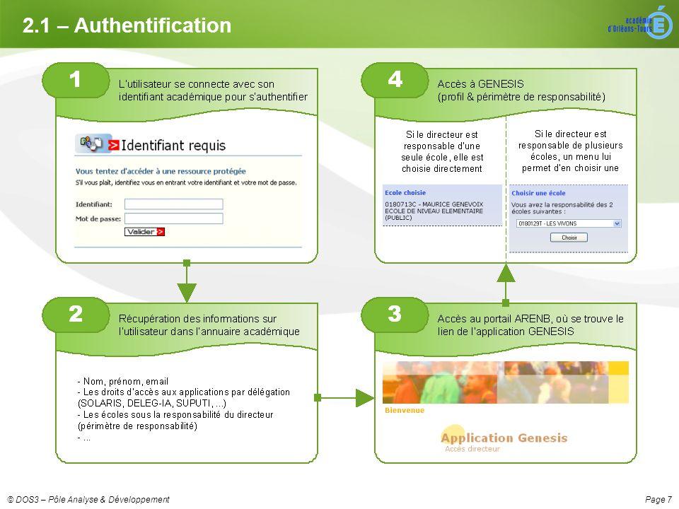 Page 7© DOS3 – Pôle Analyse & Développement 2.1 – Authentification