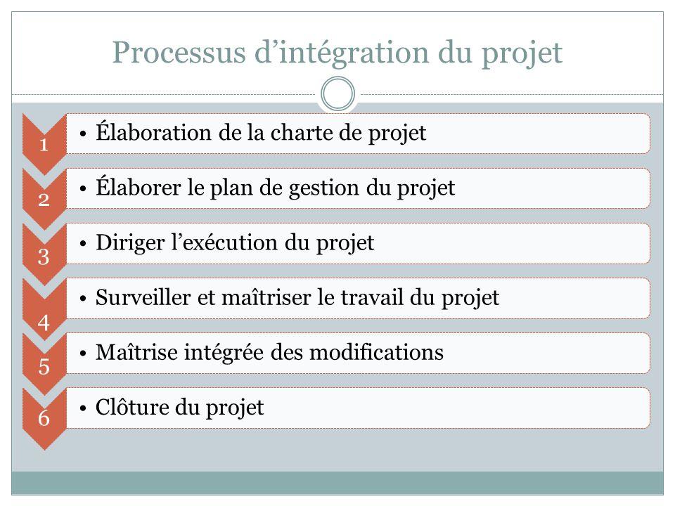 Processus dintégration du projet 1 Élaboration de la charte de projet 2 Élaborer le plan de gestion du projet 3 Diriger lexécution du projet 4 Surveiller et maîtriser le travail du projet 5 Maîtrise intégrée des modifications 6 Clôture du projet