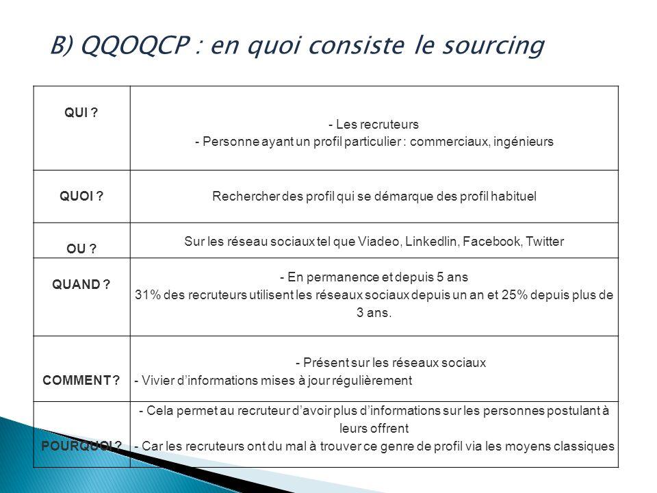 B) QQOQCP : en quoi consiste le sourcing QUI ? - Les recruteurs - Personne ayant un profil particulier : commerciaux, ingénieurs QUOI ?Rechercher des