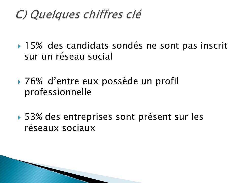 15% des candidats sondés ne sont pas inscrit sur un réseau social 76% dentre eux possède un profil professionnelle 53% des entreprises sont présent su