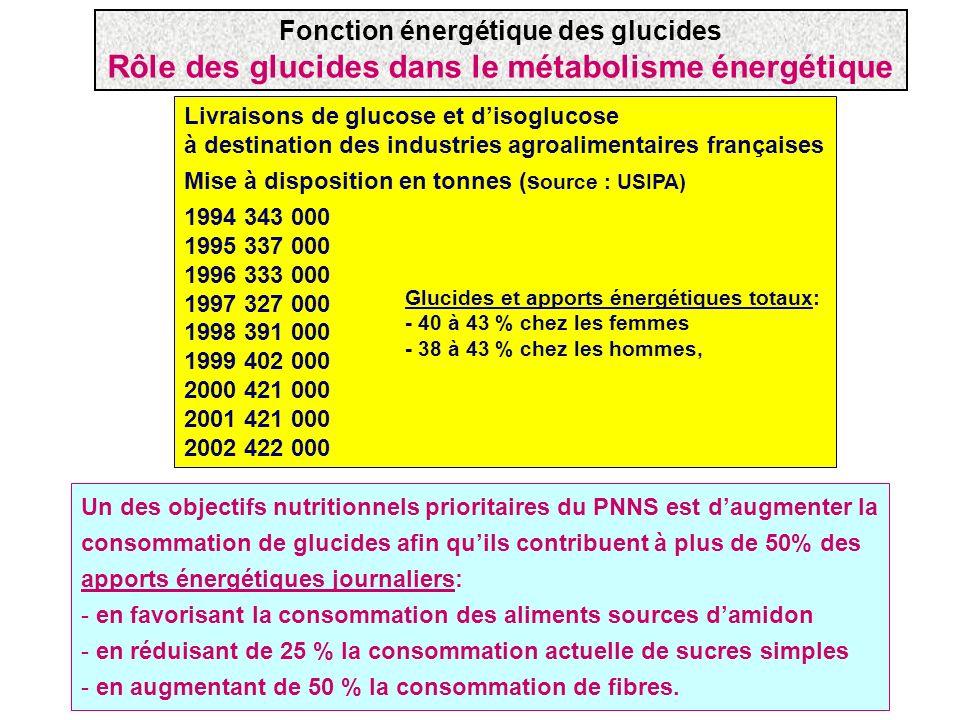 Un des objectifs nutritionnels prioritaires du PNNS est daugmenter la consommation de glucides afin quils contribuent à plus de 50% des apports énergé