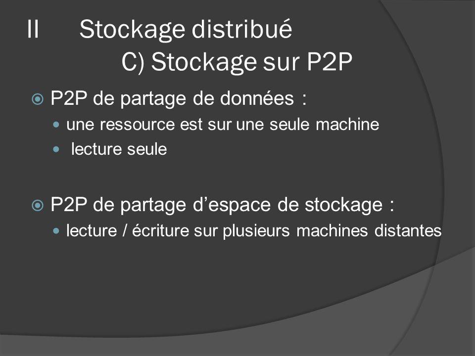 IIStockage distribué C) Stockage sur P2P P2P de partage de données : une ressource est sur une seule machine lecture seule P2P de partage despace de s