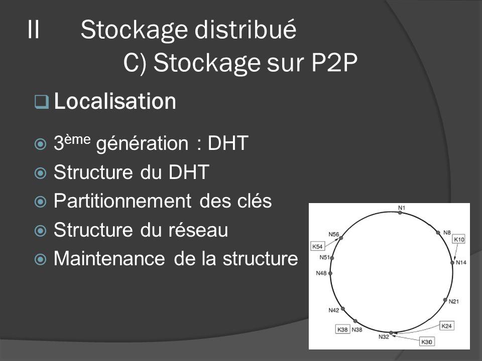3 ème génération : DHT Structure du DHT Partitionnement des clés Structure du réseau Maintenance de la structure Localisation IIStockage distribué C)