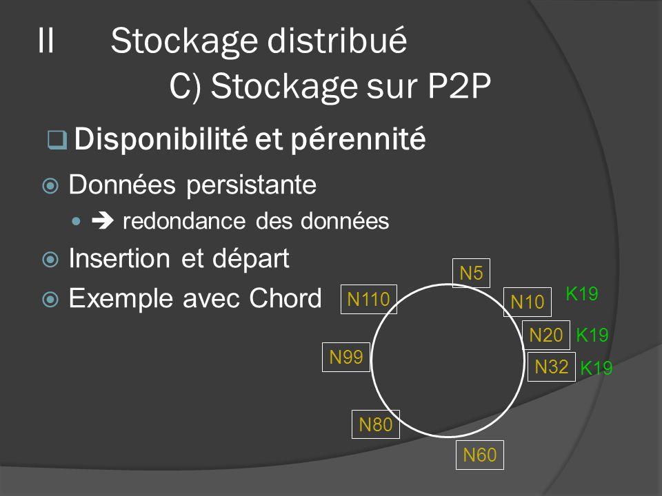 Données persistante redondance des données Insertion et départ Exemple avec Chord N32 N10 N5 N20 N110 N99 N80 N60 K19 Disponibilité et pérennité IISto