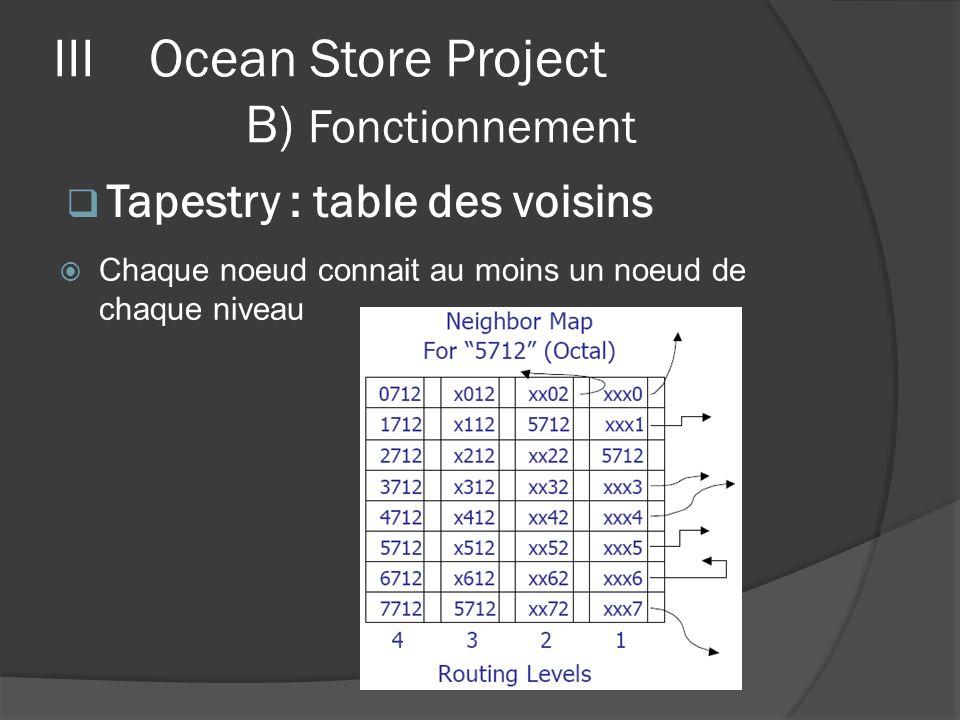 Chaque noeud connait au moins un noeud de chaque niveau IIIOcean Store Project B) Fonctionnement Tapestry : table des voisins