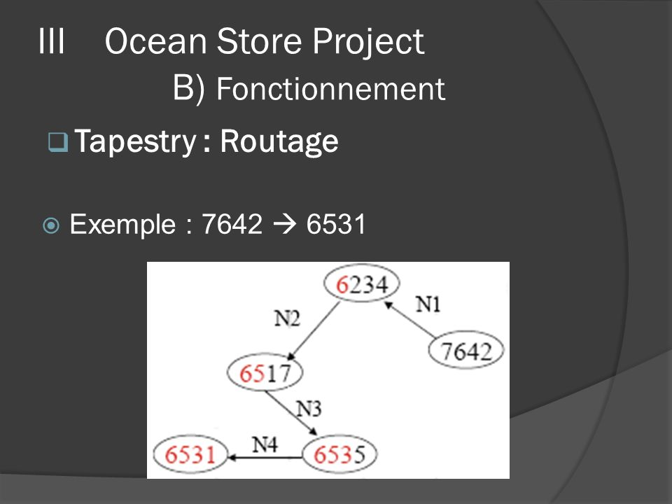 Exemple : 7642 6531 IIIOcean Store Project B) Fonctionnement Tapestry : Routage
