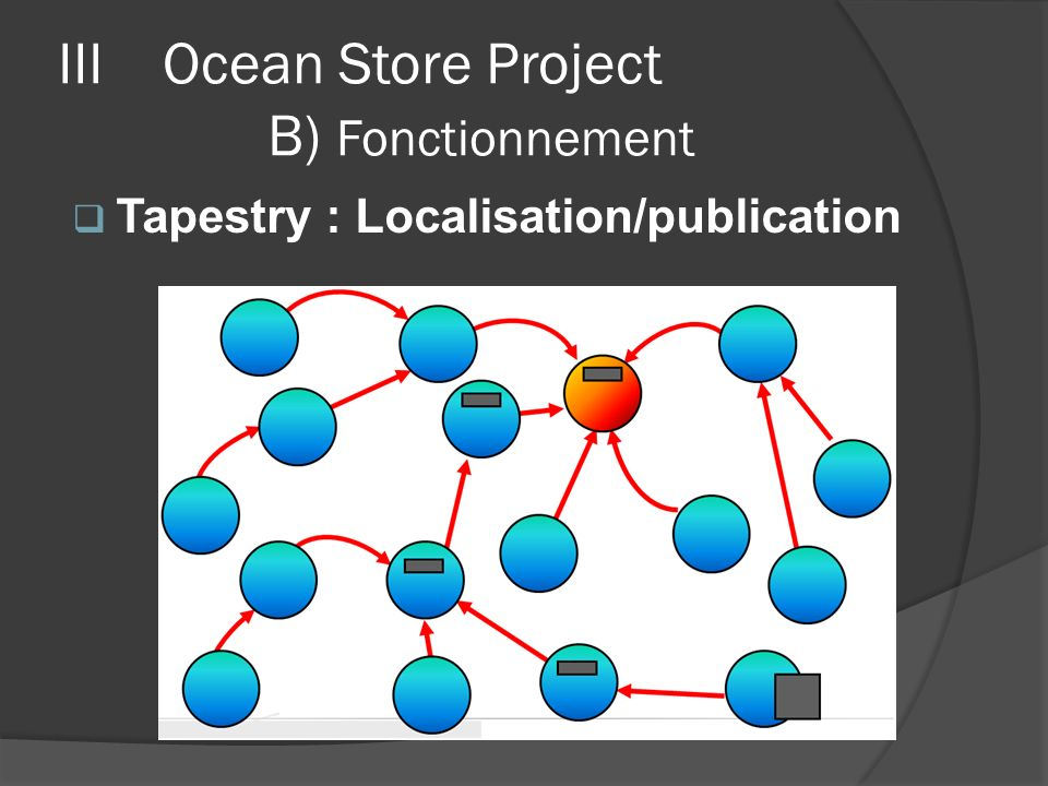 IIIOcean Store Project B) Fonctionnement Tapestry : Localisation/publication