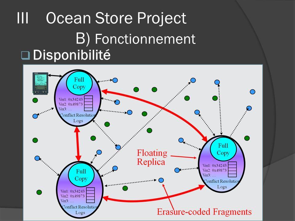 IIIOcean Store Project B) Fonctionnement Disponibilité