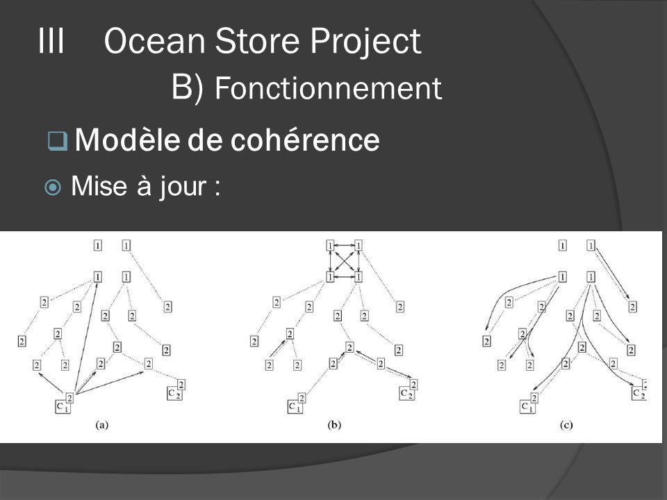 IIIOcean Store Project B) Fonctionnement Mise à jour : Modèle de cohérence